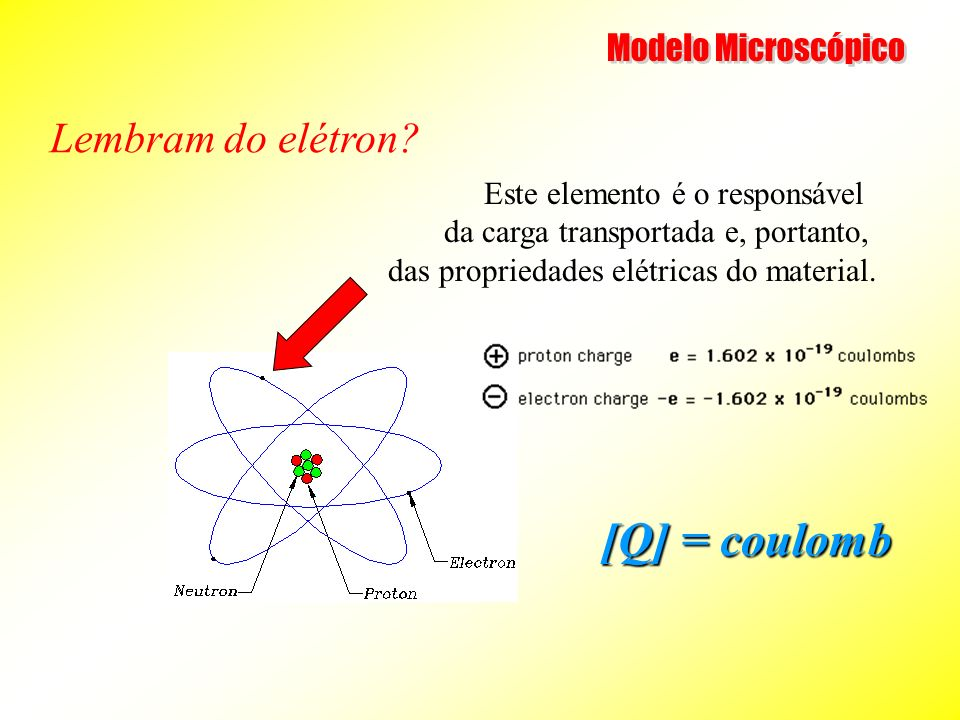Modelo Microscópico [Q] = coulomb Lembram do elétron